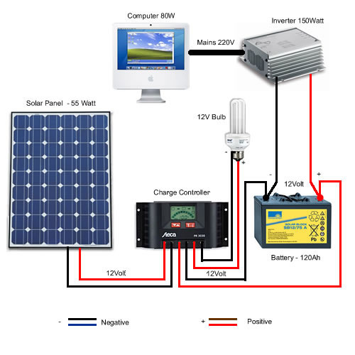 Mini Solar Power Pack For Inverter X on Solar Wiring Diagrams For Homes