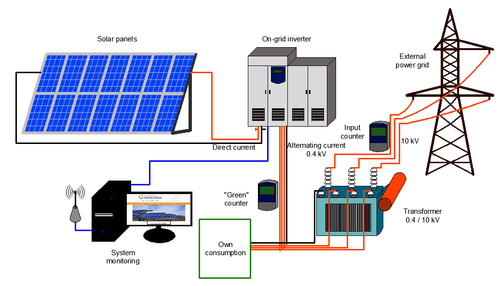 Grid as well plete Bdiagram Bof Ban Boff Grid Bsolar Bpower Bsystem also Custom Solar Grid Tie Photovoltaic Solar Electric System as well Solar System Grid Tie With Backup moreover E Panel For Dual Sma Sunny Island S. on grid tie solar systems with battery backup