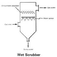 Gas Scrubber Manufacturer From Vadodara