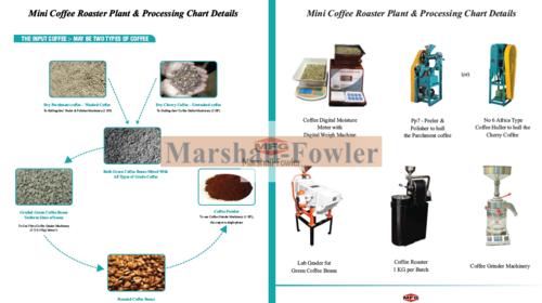 Mini Coffee Roasters