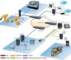 Industrial Automation Service In Jaipur