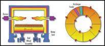 Rotary Hearth Furnace