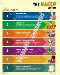 Poster on HACCP - Food Safety