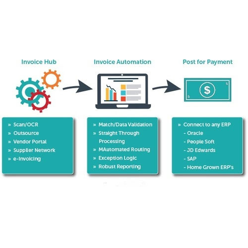 Invoice Automation Solution Service Provider From Bengaluru - Oracle ocr invoice
