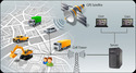 Vehicle Monitoring System