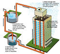 Rain Water Harvesting Service
