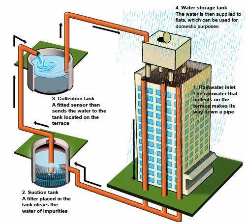 Harvesting service rain water harvesting service for Rainwater harvesting at home