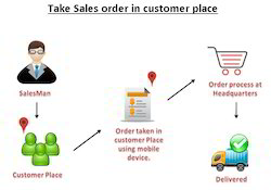 Retail POS - Supply Chain Software