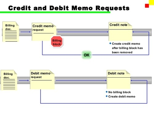 invoice data entry services credit and debit memos data entry