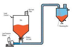 Sugar Vacuum Conveying System