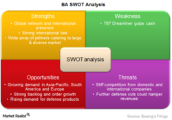 swot analysis for the real estate in india Neutral wait-n-watch secondary (resale properties) across all price brackets ( affordable to  swot analysis on impact of demonetization on real estate.