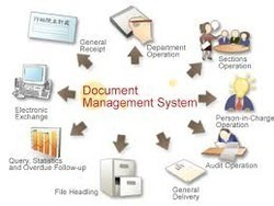 Electronic Document Management System ( DMS)