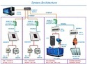 Building Management System in Pharmaceutical Industry