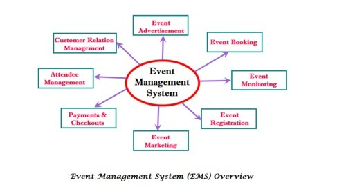 Event management system corporate events event - Plan it event design and management ...