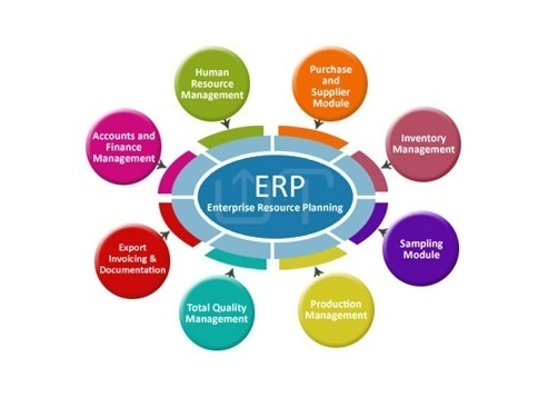 erp in operation management Move your data to the cloud with operations and financial operations, and cost management microsoft a leader in nucleus research's 2017 erp value.