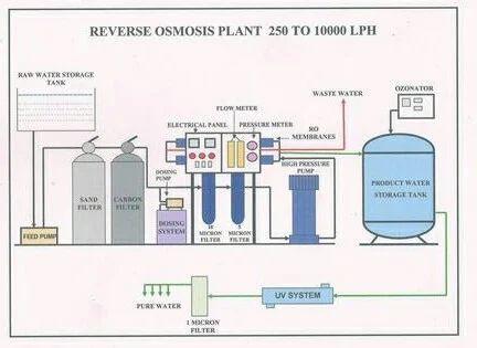 Reverse Osmosis Plant 250 10000 Lph Reverse Osmosis