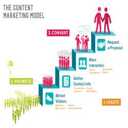 Marketing Content Services