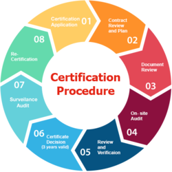 ISO Certificate Process