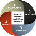 Content Engineering Services