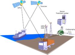 GPS Cargo Tracking