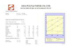 waste paper pulp softwood and hardwood pulp