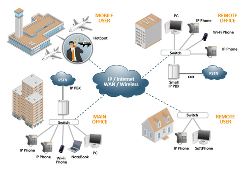 analysis of quality services in voip Multidsla for the enterprise helps you do benchmarking of a voip enterprise voip networks deliver quality services while giving a thorough analysis of.