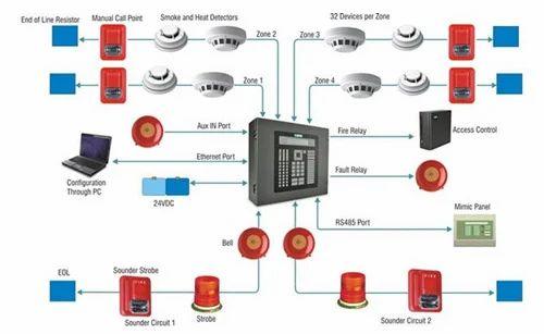 Fire Alarm X on Alarm Wiring Diagram
