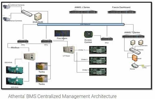 BMS  Building Infrastructure Management  BMS
