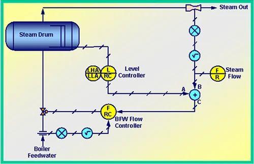 Boiler Drum Level Control System - De Aerator Pressure Level Control ...