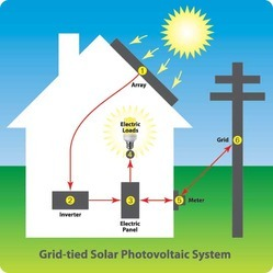 On-Grid / Net Metered Solar Power Plants