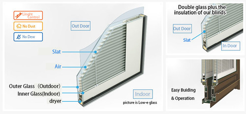 Insulated Glass Blinds - Venetian Blind