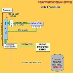 CMS Condition Monitoring Services