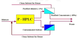 HPLC Product Concentration & Solvent Recovery