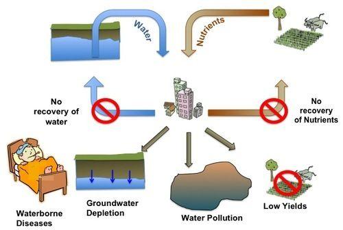Total Waste Management System Total Waste Management