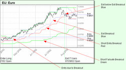 Mmi trading system