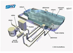 Swimming Pools & Filtration Plants