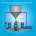 Liquid or Powder Filling Automation