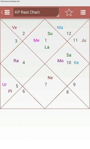 Astrological Services Birth Chart Analysis Services Service