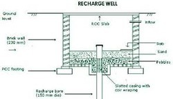 Rainwater Harvesting Recharge Structure - Service