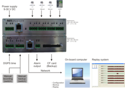 Voice Recording - Marine Equipments