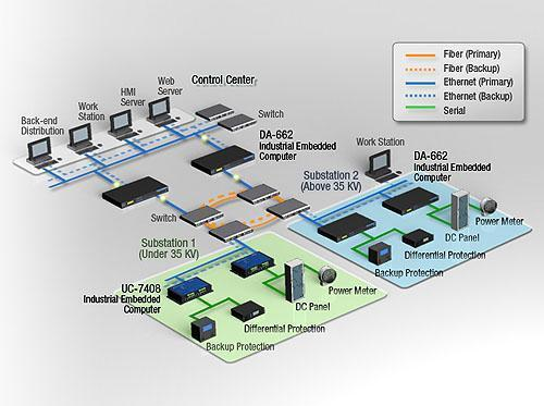 Gprs Based Remote Monitoring Amp Controlling Unmanned
