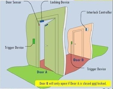 Door Interlocking Systems for Pharma Industries  sc 1 st  IndiaMART & Door Interlocking Systems - Door Interlocking Systems for Pharma ...