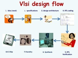 Advance Diploma Course In Asic Design & Verification
