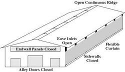 Ventilation System Designing Service