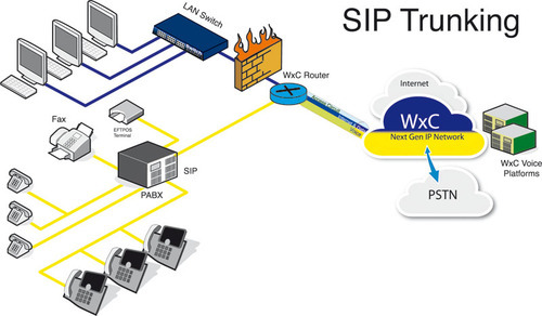 Sip Trunking Services Distributor Channel Partner From