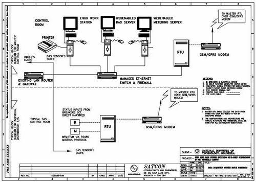 scada system for ehv substation - scada block diagram consultants, Wiring block