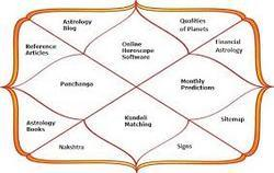 Indian Astrology Service