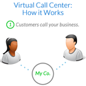 24*7 Domestic & International Hosted Contact Center