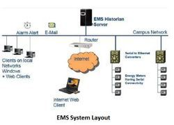 Energy Management & Reporting System (EMRS)
