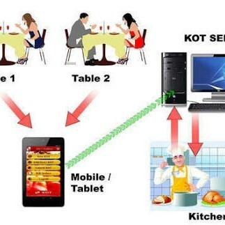 Wireless Restaurant Order Booking System Universal Automation - Table reservation system for restaurants